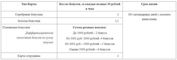 таблица начислений