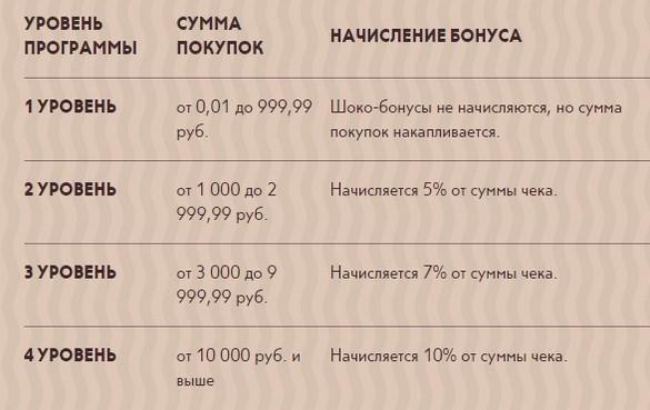 начисления