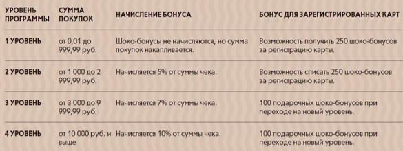 правила начисления